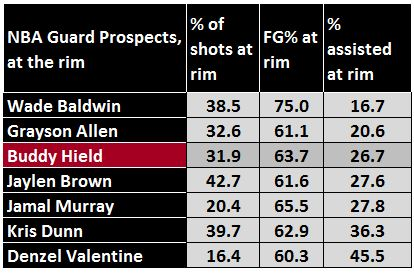guard prospects